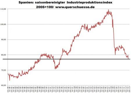Sezónne očistený  výstup širokovzatého priemyslu v Španielsku.