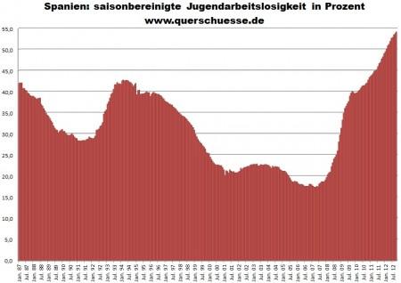 Nezamestnanosť Španielsko - miera nezamestnanosti medzi mladými.