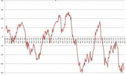 Spotrebiteľská dôvera v Holandsku | Pokles na -37 indexových bodov