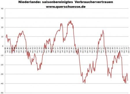 Spotrebiteľská dôvera vHolandsku.