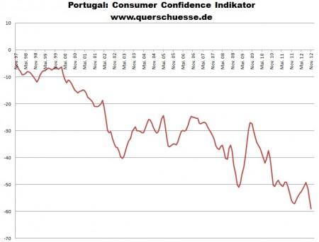 Spotrebiteľská dôvera v Portugalsku.