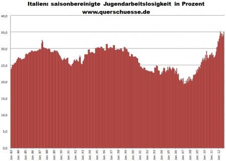 Miera nezamestnanosti v Taliansku medzi mladými.