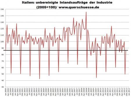 Taliansko - pokles objednávok v priemysle.