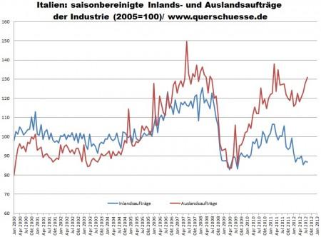 Taliansko priemysel - oslabenie na vnútornom trhu v priemysle.