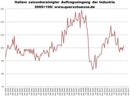 Taliansko priemysel - pokles objednávok v talianskom priemysle od februára 2008 o celých -21,38%.