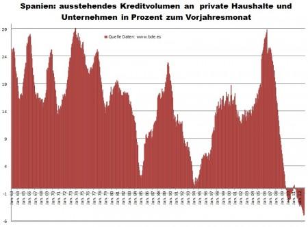 Celkový objem úverov španielskych bánk.