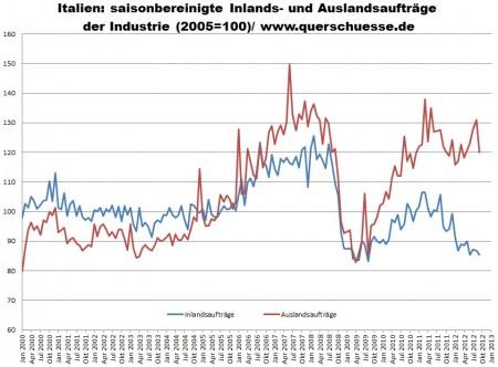 Taliansko - objednávky pre vnútorný a vonkajší trh priemyslu.