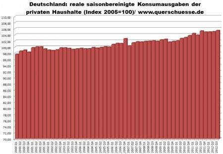 Osobná spotreba domácností v Nemecku - očistené reálne sezónne a kalendárne výdavky.