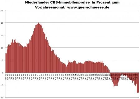Vývoj cien nehnuteľností v Holandsku.