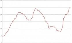 Vývoj nezamestnanosti v Španielsku - narást nezamestnanosti na 25,02%.