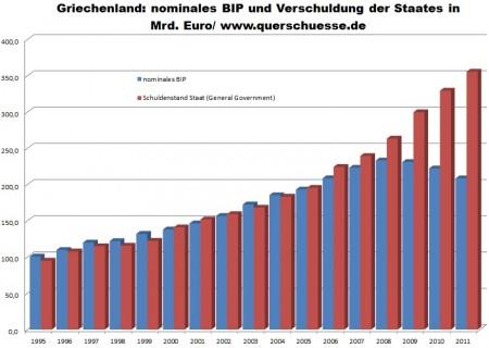 Vývoj nominálneho HDP Grécka a bruto dlhu Grécka.