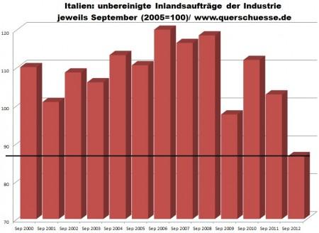 Taliansko - vývoj objednávok v priemysle v Taliansku.