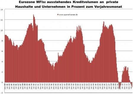 Dáta Eurozóny - vývoj poskytnutých úverov bankového sektora v Európe bankami Eurozóny.