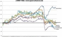 PIGS | Produkcia v priemysle v  septembri 2012