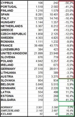 Krajiny EU27 a EFTA - vývoj novoprihlásených úžitkových automobilov.