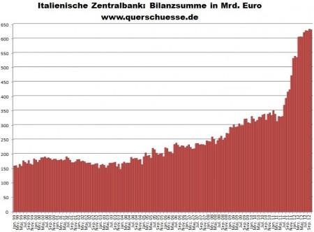 Vývoj sumy bilancie - Centrálna banka Talianska.