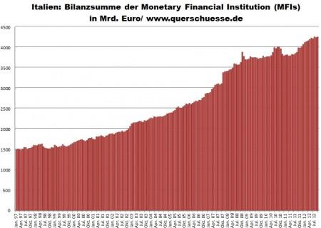 Vývoj sumy bilancie v Taliansku bez talianskej centrálnej banky.