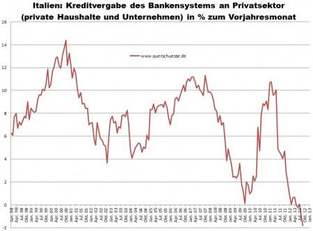 Taliansko - objem úverov pre privátny sektor v percentách.