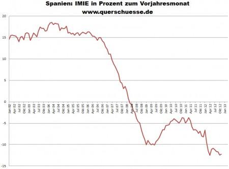 Cenový index nehnuteľností v Španielsku - TINSA (IMIE).