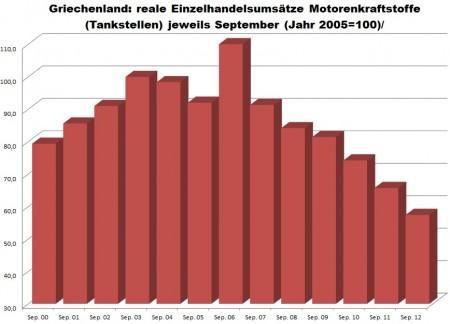 Neočistený reálny obrat v Grécku pri motorových palivách.
