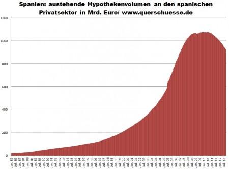 Hypotekárne úvery pre privátny sektor v Španielsku.