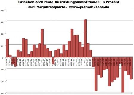 Grécko - investície do zariadení v priemysle.