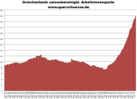 Očistený vývoj nezamestnanosti v Grécku.