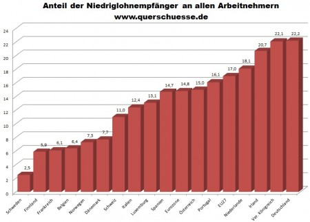 Nízke mzdy v Nemecku.
