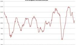 Obchodná klíma v Nemecku | December 2012 – zaznamenaný mierny nárast
