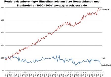 Sezónne očistené obraty v maloobchode v Nemecku a Francúzsku.