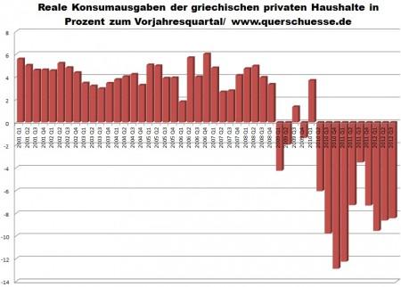 Reálna spotreba domácností v Grécku - vývoj.