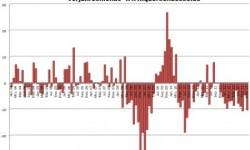 Registrácia áut v EÚ | November 2012 – pokles o ďalších -10,3%