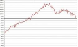 Sezónne očistený reálny obratov v eurozóne (index roku 2005 = 100).
