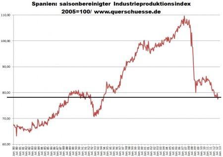 Neočistený výstup širokovzatého španielskeho priemyslu bez výstavby.