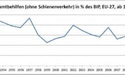 Štátna pomoc EÚ | 1,616 bilióna eura pomoci finančným inštitúciám