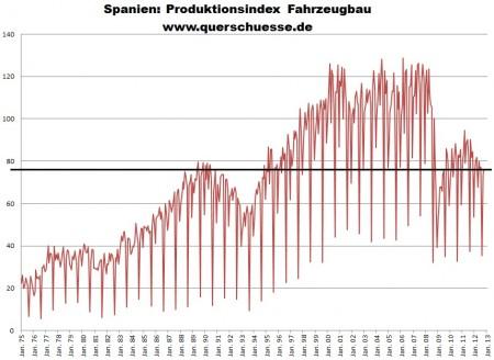 Neočistený subindex vo výrobe automobilov v Španielsku.