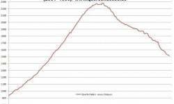 Nehnuteľnosti v Španielsku | November 2012 – ceny s poklesom -12,3%