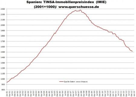 Vývoj cien nehnuteľností v Španielsku.
