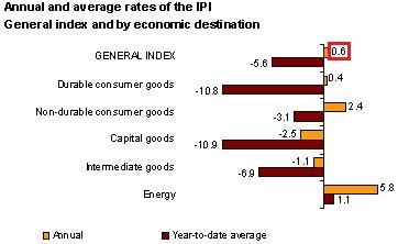Vývoj neočisteného výstupu širokovzatej priemyselnej produkcii v Španielsku.