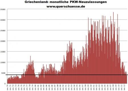 Vývoj registrovania áut v Grécku od 1970 do 2012.