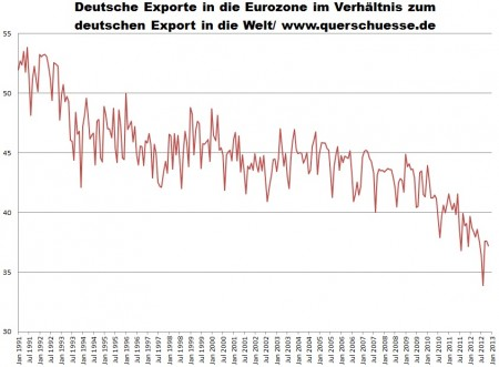 Vývoj celkového exportu zNemecka k exportu do eurozóny.