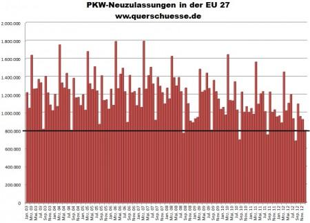 Vývoj registrácie áut v Európskej únii od 2003 do 2012.