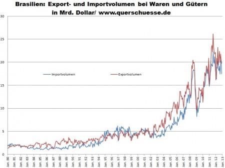 Export a import v Brazílii - december 2012.