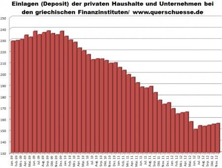 Banky - nárast vkladov v Grécku.
