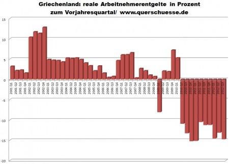 Vývoj celkovej reálnej sumy všetkých zamestnancov vGrécku.