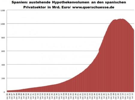 Hypotekárné úvery v Španielsku pre privátny sektor.