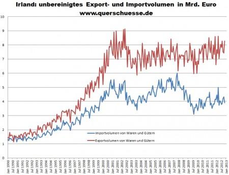 Objem importu a exportu v Írsku.