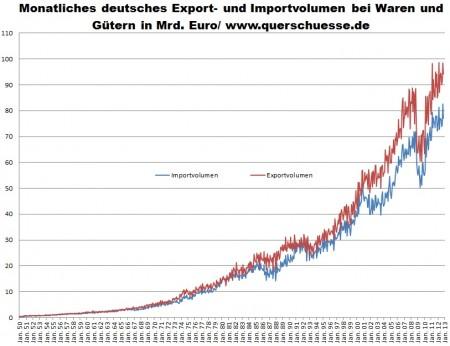 Nemecký import tovarov a komodít v novembri 2012.