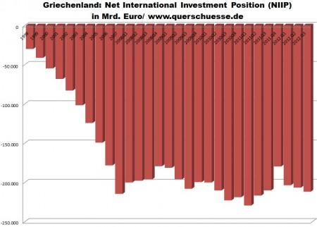 Vývoj investičnej pozície Grécka.