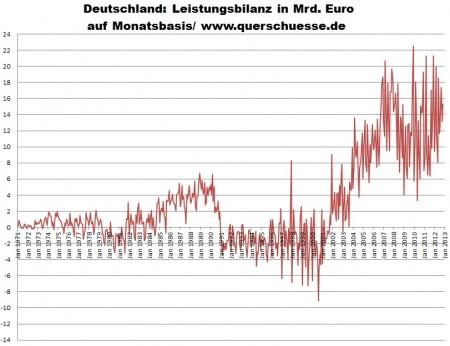 Vývoj mesačnej výkonnostnej bilancie v Nemecku.